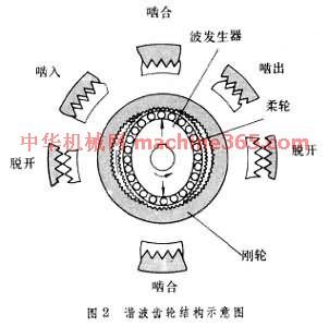 谐波齿轮结构示意图