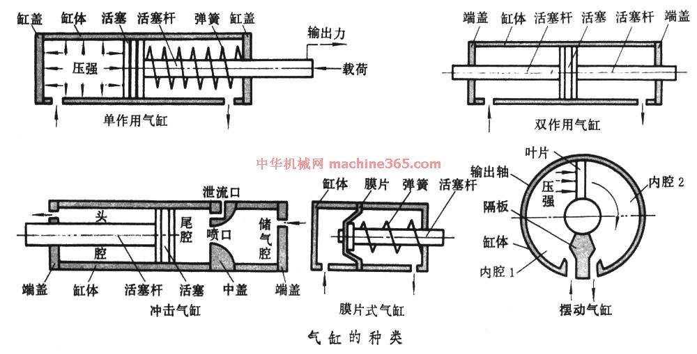 气缸有作往复直线运动的和作往复摆动的两类( ).图片