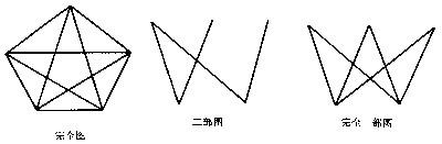 欧拉路.在七桥问题中,用一个顶点代表一块陆地,当两个区域之高清图片