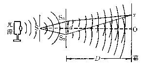 氏三孔实验,Young's three-pinhole experiment,音