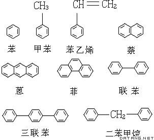 芳烃/芳烃